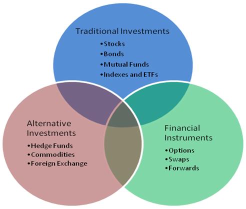 Рынок инструментов финансового инвестирования