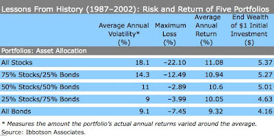 , Asset Allocation: risk reduction realities!