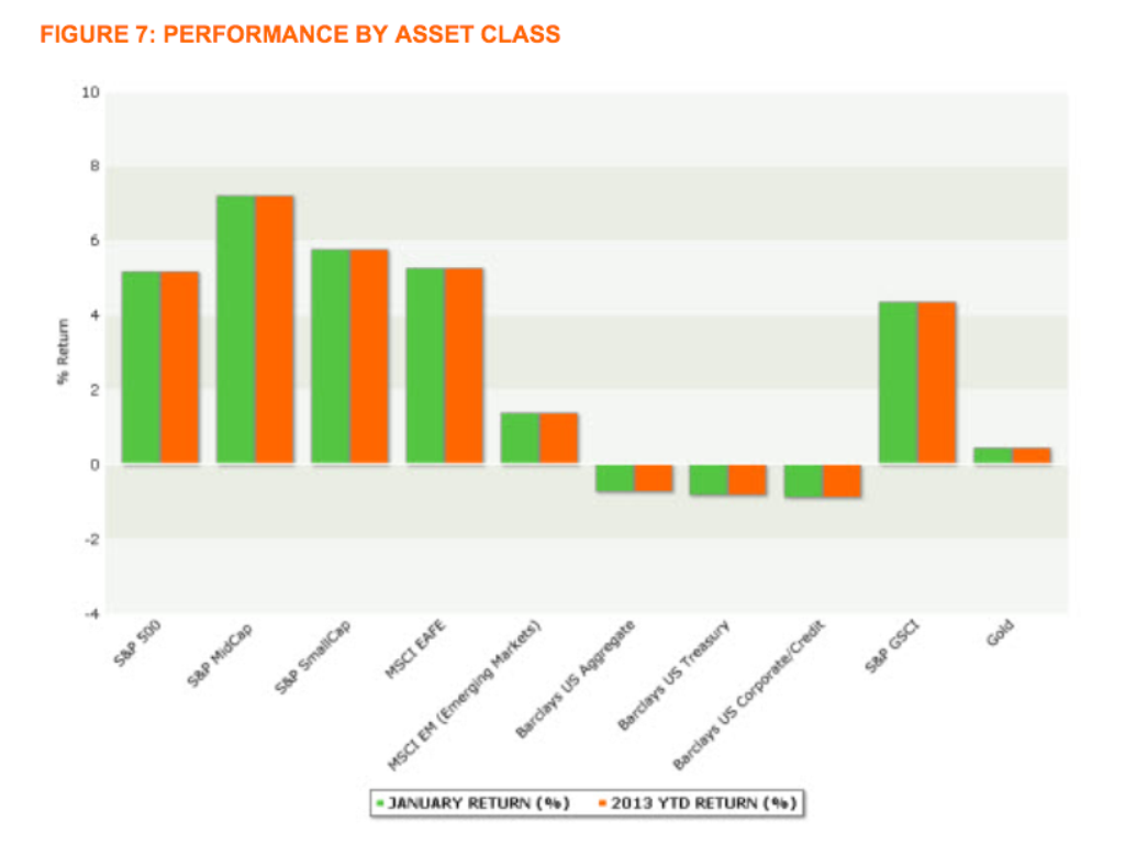 Investment Bank's Forecasts for 2013, Investment Bank's Forecasts for 2013