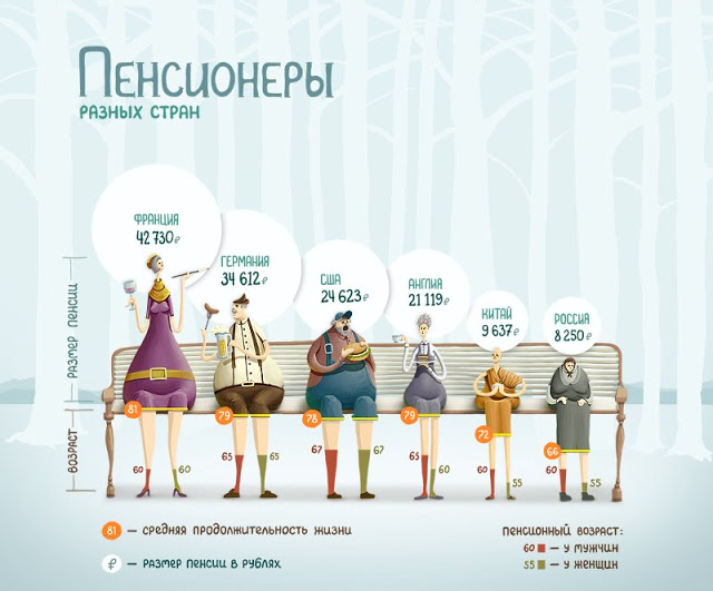 Размер государственной пенсии в разных странах, Размер государственной пенсии в разных странах