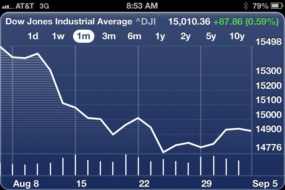 Рынки в сентябре 2013 года, Рынки в сентябре 2013 года. Видео