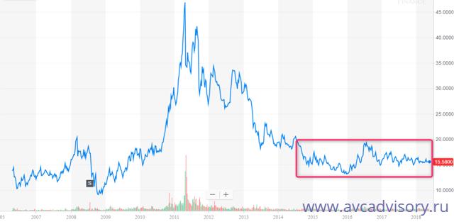 , Обзор рынка серебра