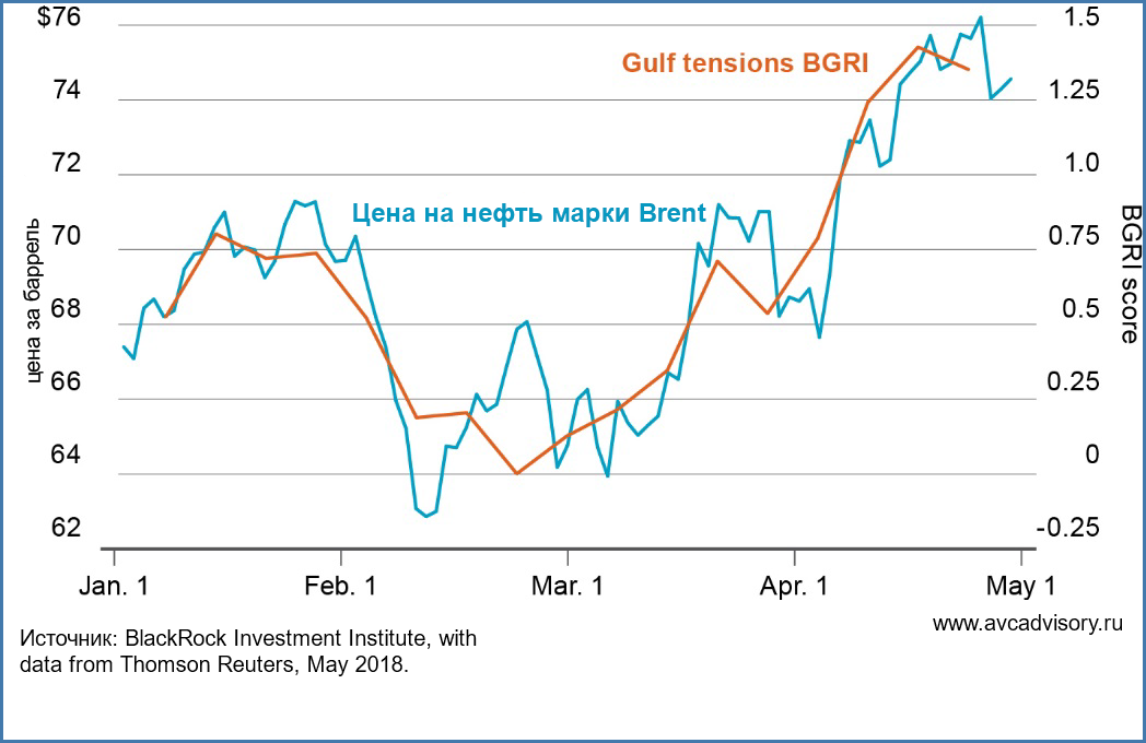 Нефть Brent, Нефть Brent выше ,5: Анализ и перспективы рынка