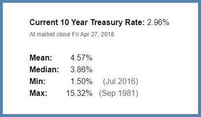 Повышение процентных ставок, Повышение процентных ставок по государственным облигациям: действительное или желаемое?