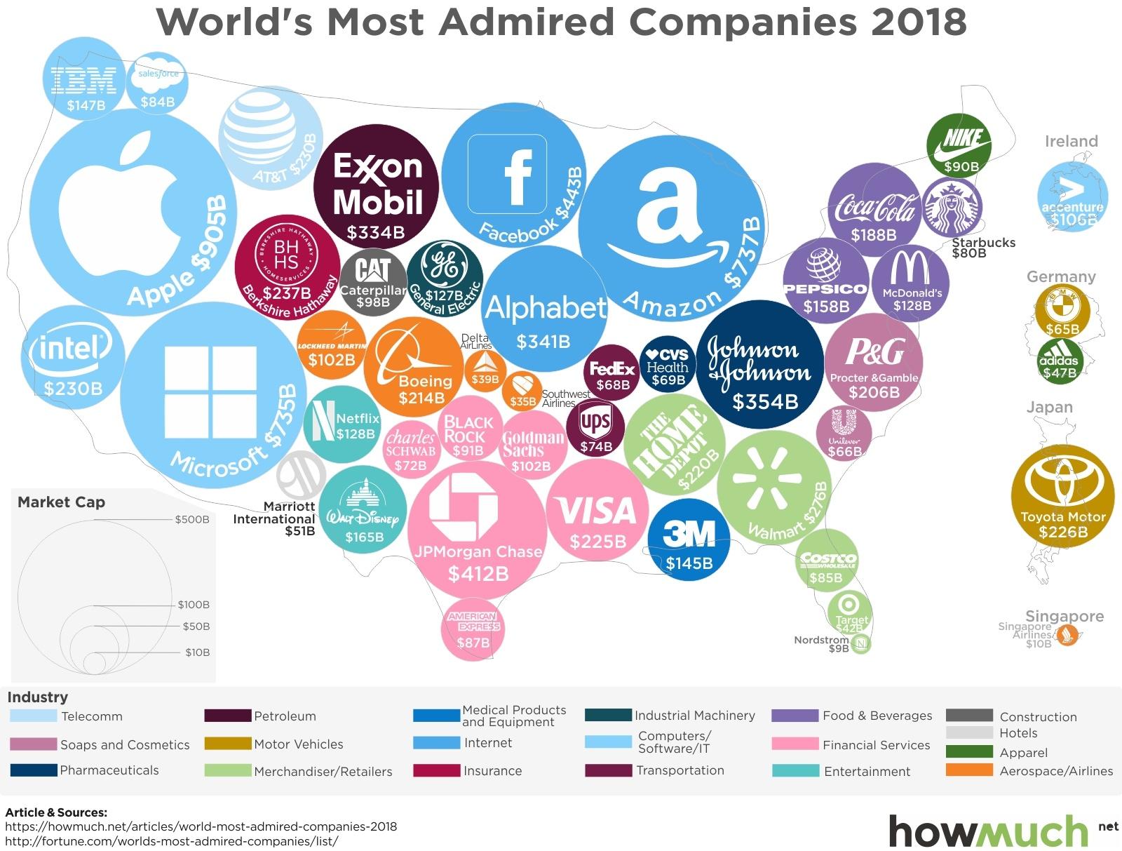 Самые уважаемые компании мира, Самые уважаемые компании мира: зачем инвестировать за рубежом