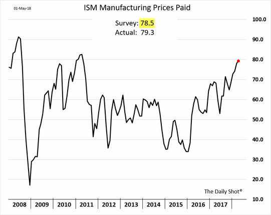 ISM Manufacturing Prices