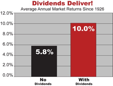 , DIVIDEND STOCKS: NEGATIVE MYTHS AND POSITIVE REALITY