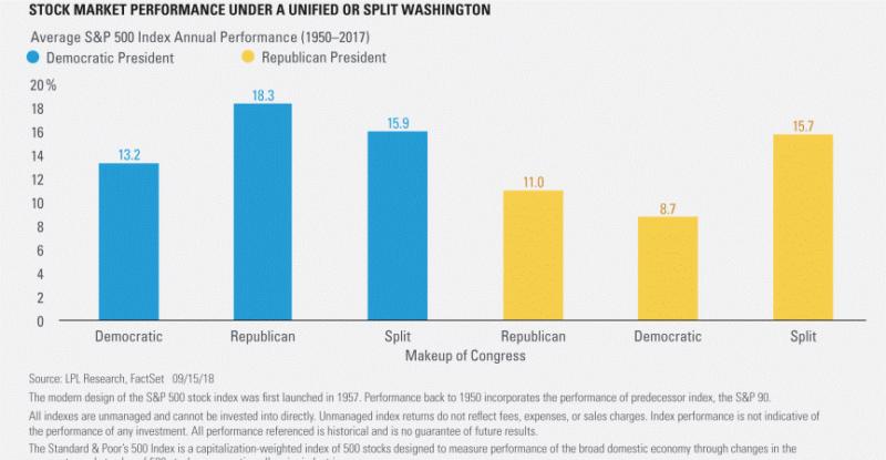 , Рынки США рвутся вверх после промежуточных выборов в Конгресс США