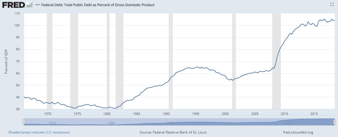 """, Наращивание долга порождает появление """"единорогов"""""""