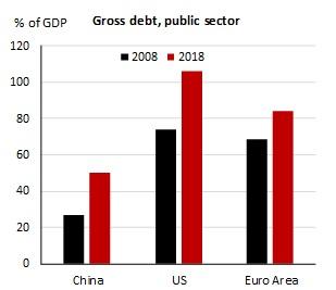 , 10 лет спустя: как изменились рынки и экономики в течение последнего десятилетия