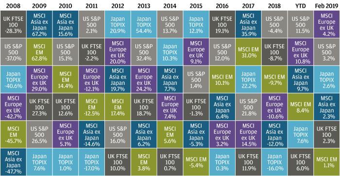 , Рынки в феврале 2019 года