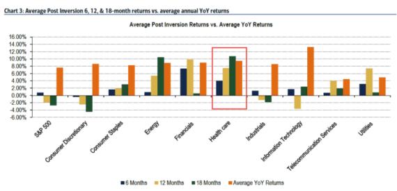, Инверсия кривой доходности казначейских облигаций США: значение и сигналы