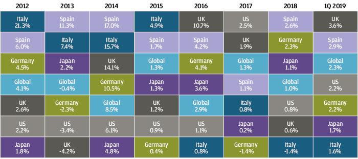 , Рыночный обзор за первый квартал 2019 года