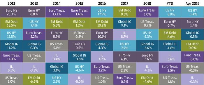 , Рыночный обзор за апрель 2019 года