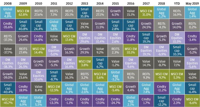 , Рыночный обзор за май 2019 года