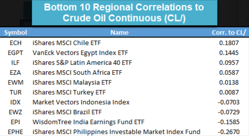 , Regional ETF Correlations with Oil