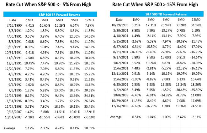 , Снижение ставок в США: ожидания и реакция рынка