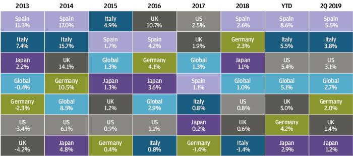 , Рыночный обзор за второй квартал 2019 года