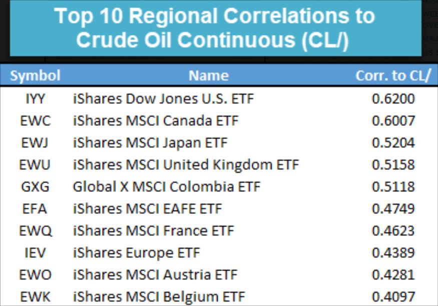 , Корреляции региональных ETF с нефтью