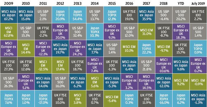 , Рыночный обзор за июль 2019 года