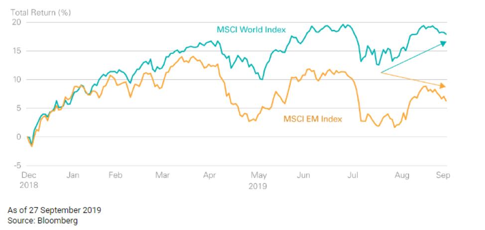 , Акции развивающихся рынков: итоги квартала и перспективы