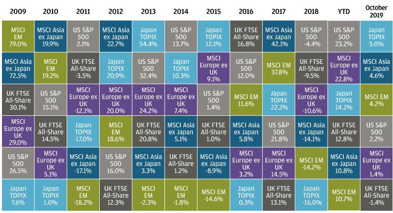 , Рыночный обзор за октябрь 2019 года