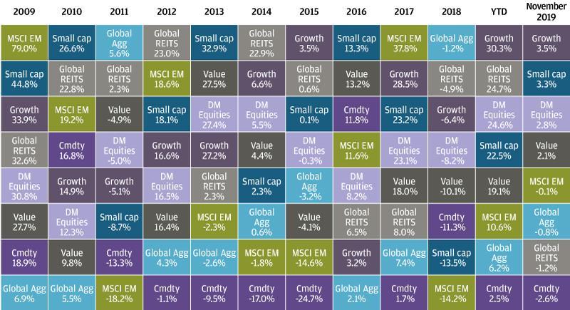 , Торговая стратегия, основанная на сезонности: портфель ETF, покупка на спадах