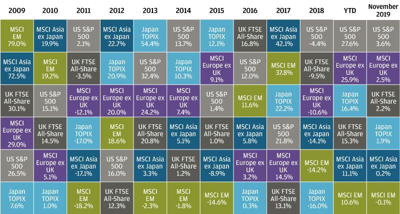 , Рыночный обзор за ноябрь 2019 года