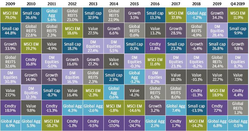 , Рыночный обзор за 2019 год