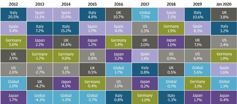 , Рыночный обзор за январь 2020 года