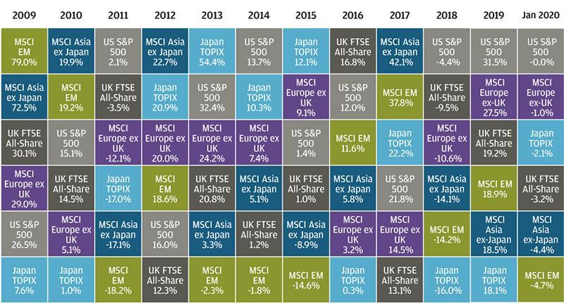 , Обновление стратегии, основанной на сезонности: лидеры рынка и перспективы на 2020 год