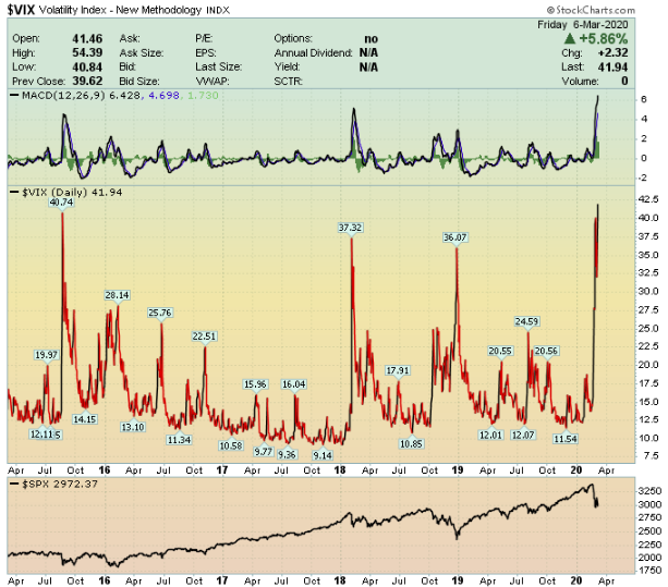 Vol index VIX