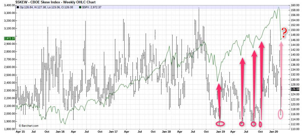 , Обновление для рынка акций США: аналитические показатели