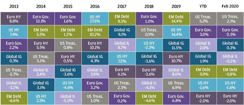 , Рыночный обзор за февраль 2020 года