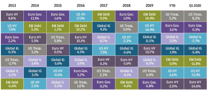 , Рыночный обзор за 1-й квартал 2020 года