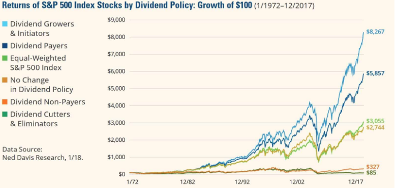 dividend stocks perform better