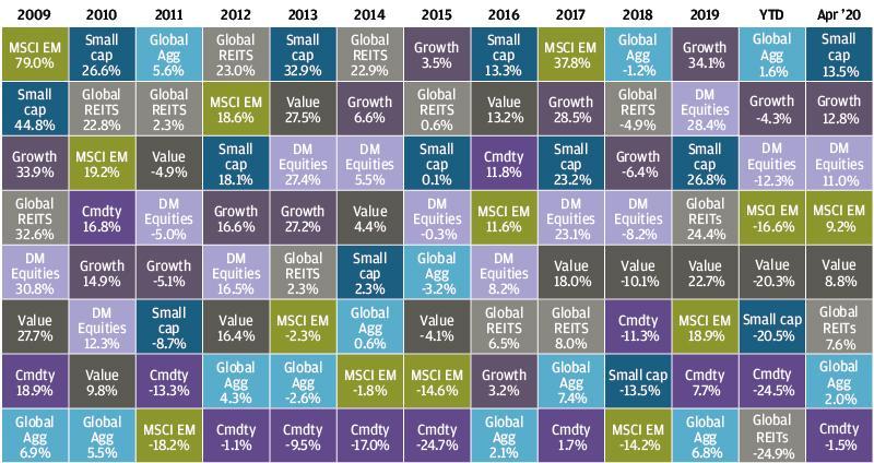 , Рыночный обзор за апрель 2020 года