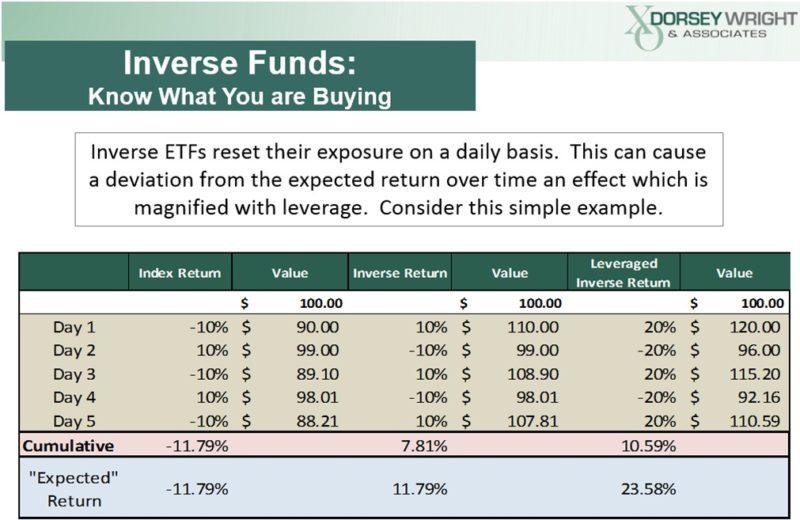 , Знайте, что вы покупаете: фонды с кредитным плечом и инверсионные фонды