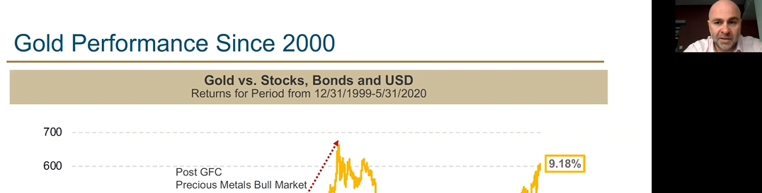 FIT: Bonds, Gold, Seasonality