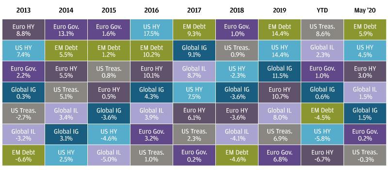 , Рыночный обзор за май 2020 года