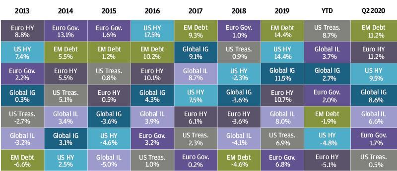 , Рыночный обзор за второй квартал 2020 года