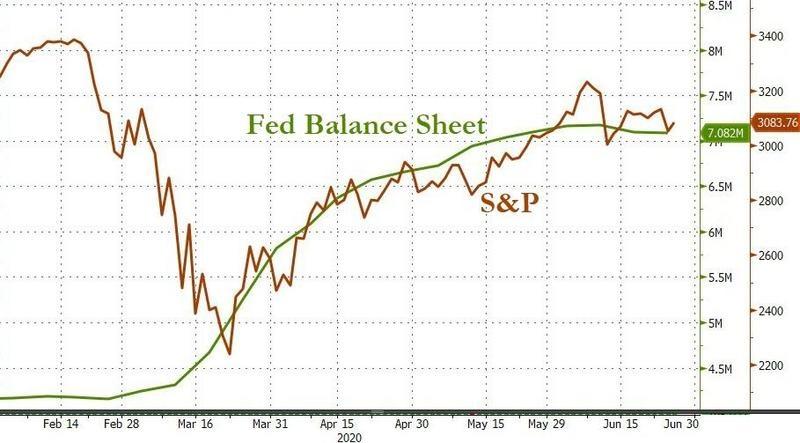 , Текущее Видение Рынка