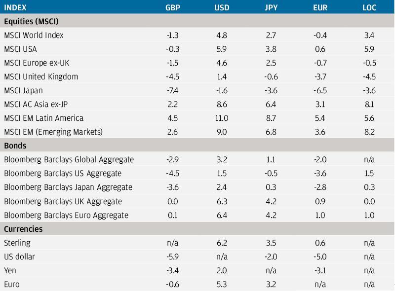 , Рыночный обзор за июль 2020 года