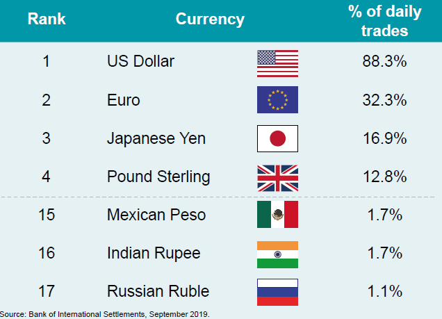, Friday Investment Talk: USD Interest Rates, Currencies, China and Vietnam