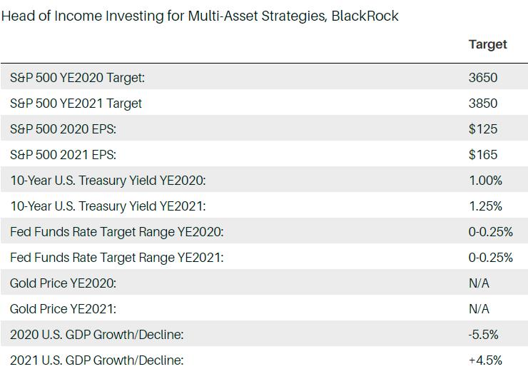 , Что будет дальше с S&P 500: прогнозы профессионалов рынка на конец 2020 года и 2021 год