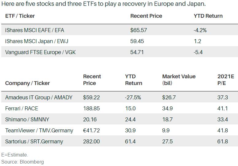 , Куда инвестировать за пределами США: Европа и Япония