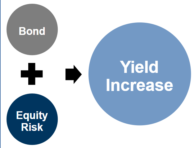 Structured Product Creation