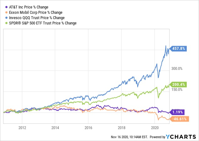 , Friday Investment Talk: Dividends vs Growth Stocks, USD Weakness in 2021