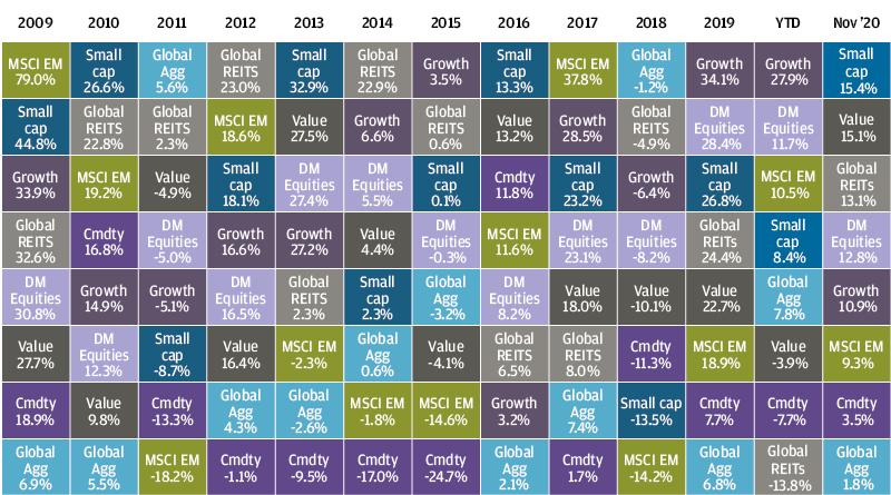, Рыночный обзор за ноябрь 2020 года
