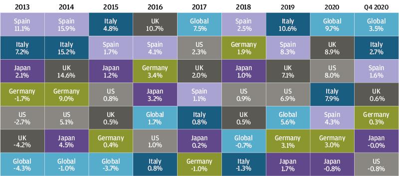 , Рыночный обзор за 4-й квартал 2020 года